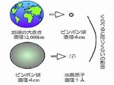 地球上で一番小さな原子【水素】